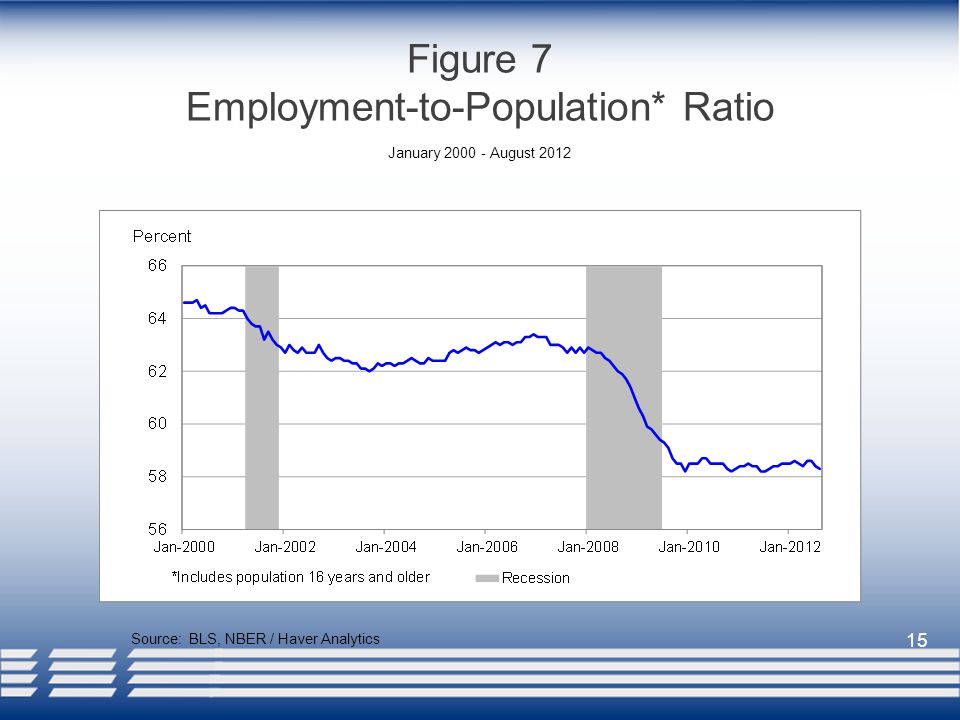 15 Figure 7 Employment-to-Population* Ratio Source: BLS, NBER / Haver Analytics January August 2012