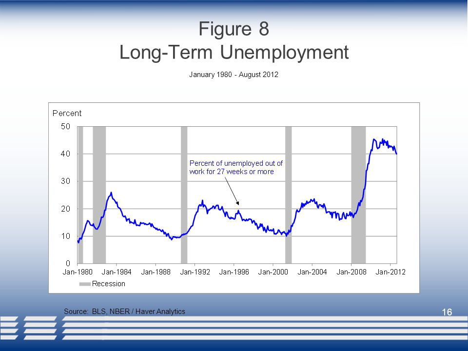 16 Figure 8 Long-Term Unemployment Source: BLS, NBER / Haver Analytics January August 2012