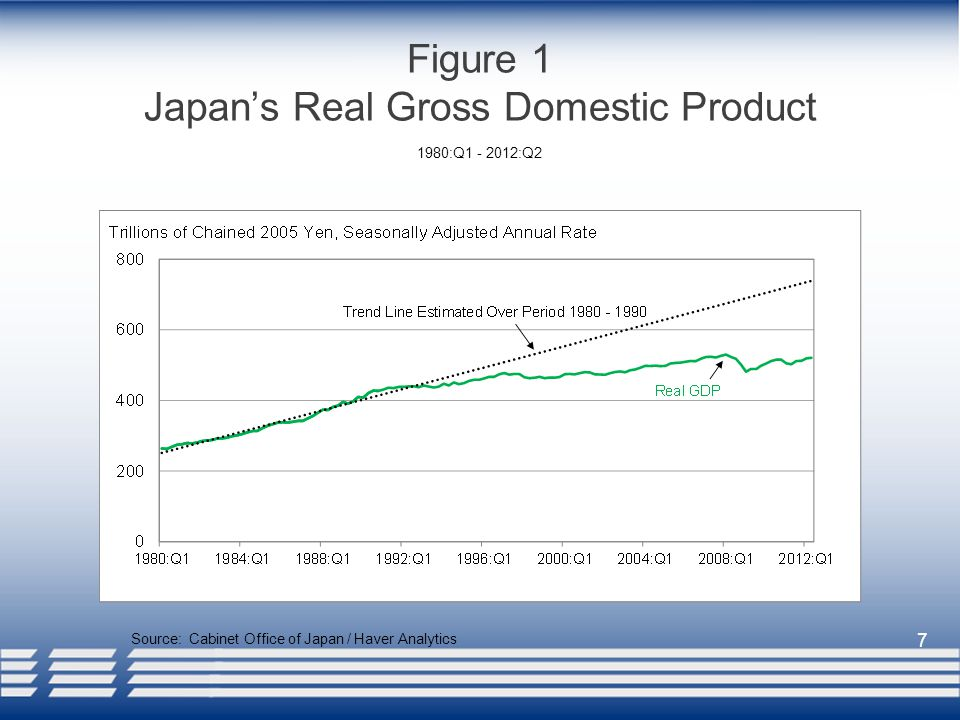 7 Figure 1 Japan's Real Gross Domestic Product Source: Cabinet Office of Japan / Haver Analytics 1980:Q :Q2