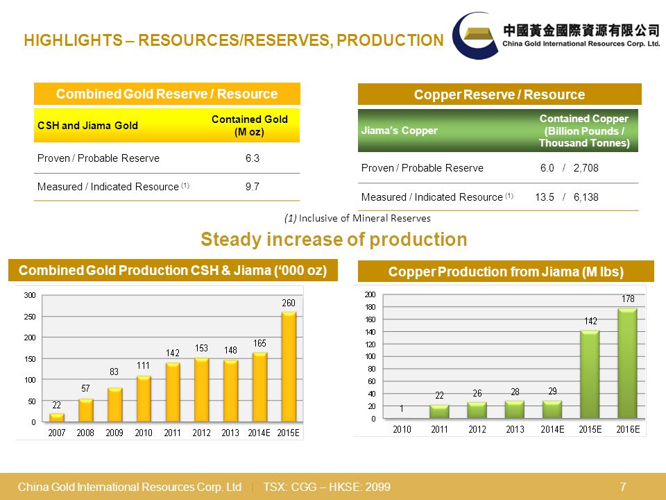 China Gold International Resources Corp.