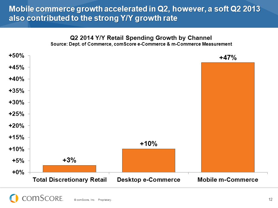 © comScore, Inc. Proprietary. 12 Mobile commerce growth accelerated in Q2, however, a soft Q2 2013 also contributed to the strong Y/Y growth rate Q2 2