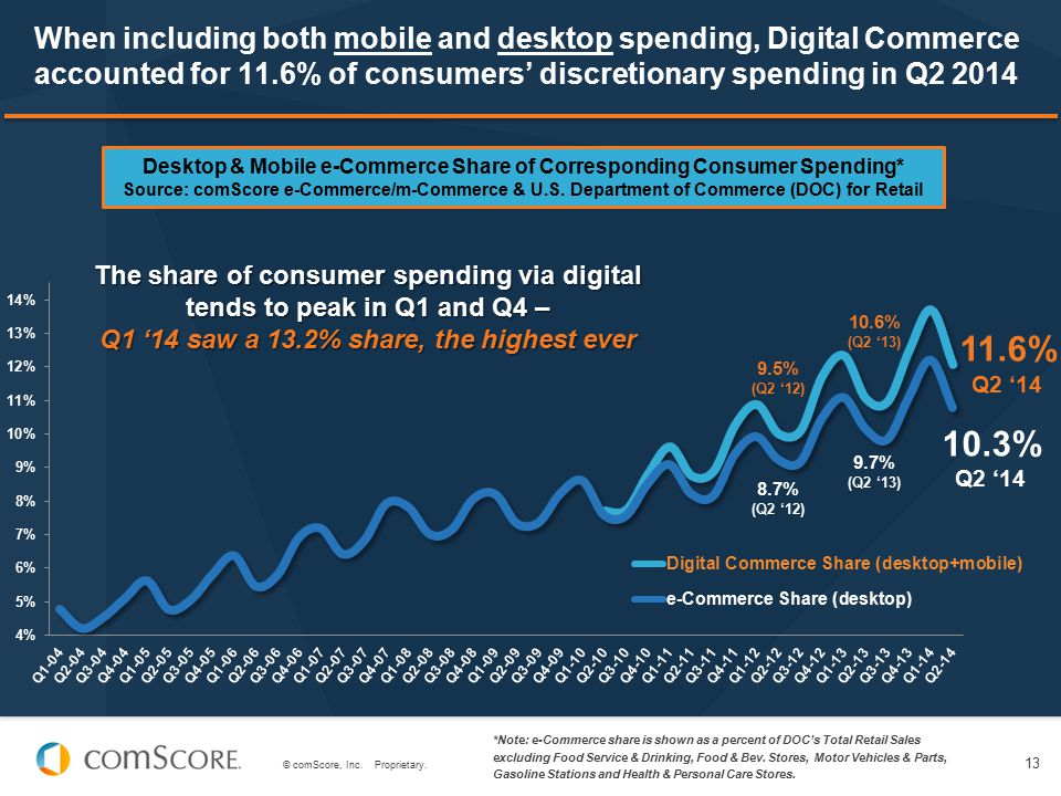 © comScore, Inc. Proprietary. 13 When including both mobile and desktop spending, Digital Commerce accounted for 11.6% of consumers' discretionary spe