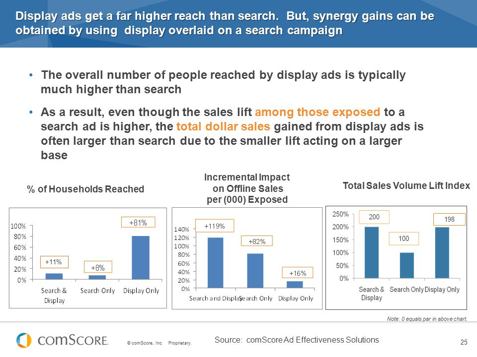 © comScore, Inc. Proprietary. 25 Source: comScore Ad Effectiveness Solutions Display ads get a far higher reach than search. But, synergy gains can be
