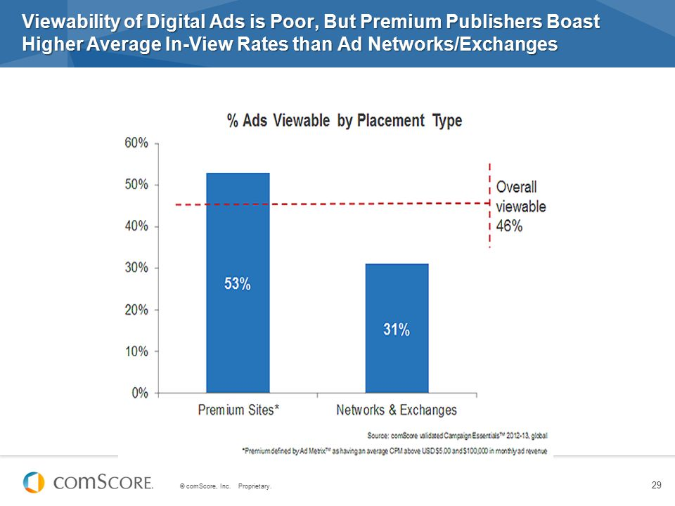 © comScore, Inc. Proprietary. 29 Viewability of Digital Ads is Poor, But Premium Publishers Boast Higher Average In-View Rates than Ad Networks/Exchan