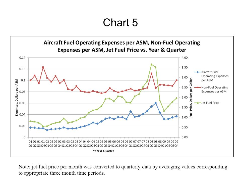 Chart 5 Note: jet fuel price per month was converted to quarterly data by averaging values corresponding to appropriate three month time periods.