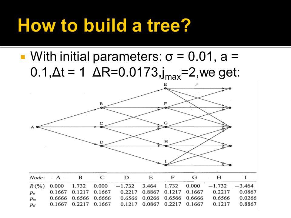  With initial parameters: σ = 0.01, a = 0.1,Δt = 1 ΔR=0.0173,j max =2,we get: