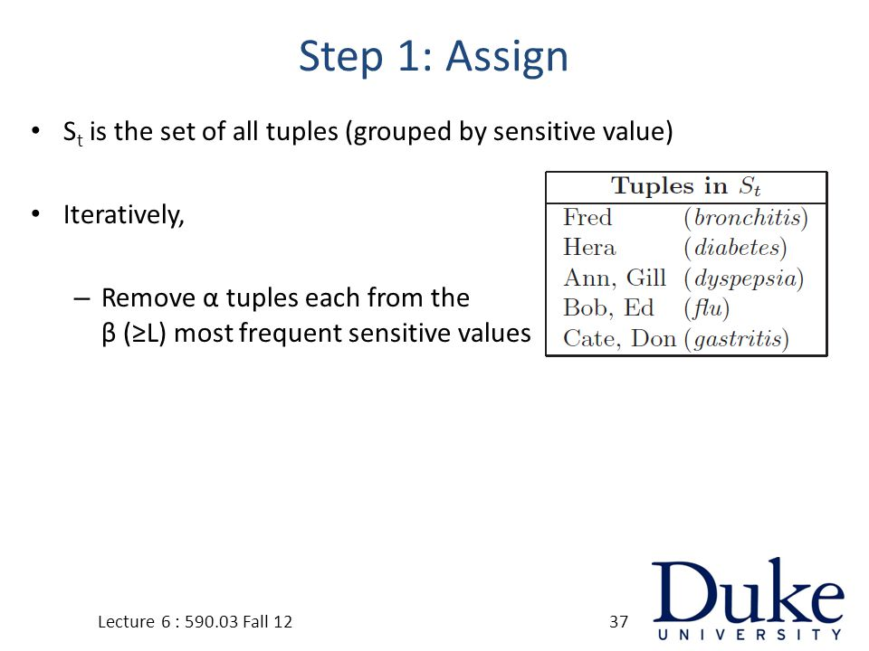 Step 1: Assign S t is the set of all tuples (grouped by sensitive value) Iteratively, – Remove α tuples each from the β (≥L) most frequent sensitive values Lecture 6 : 590.03 Fall 1237