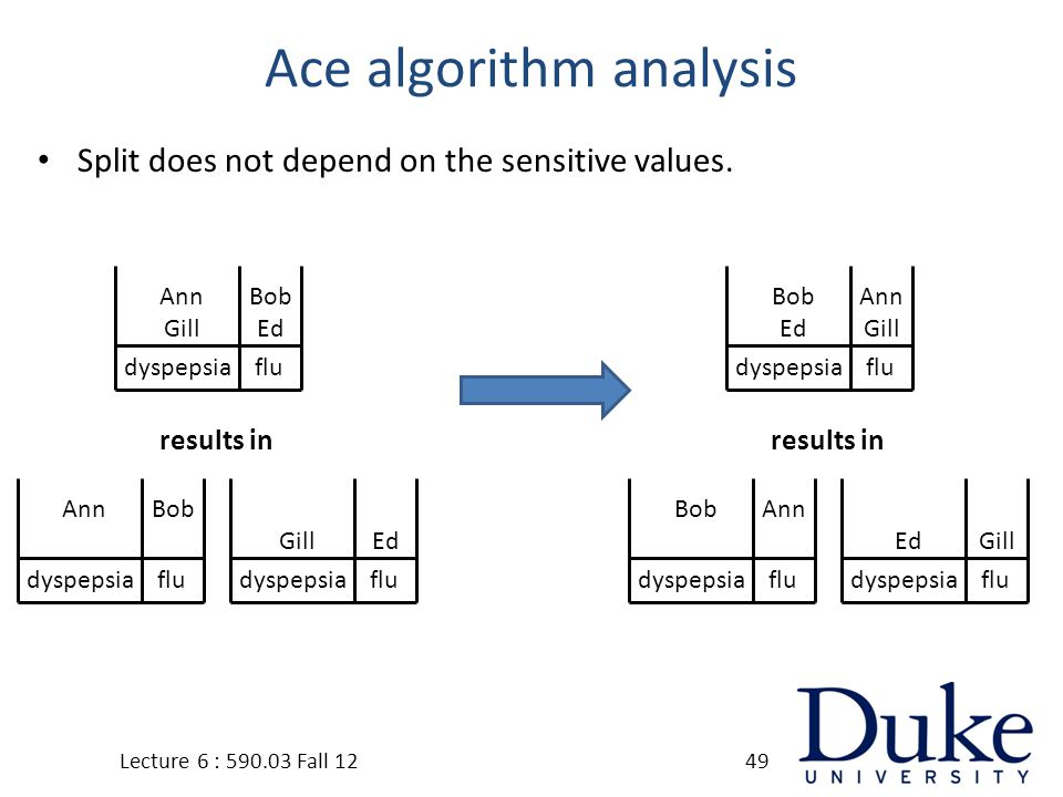 Ace algorithm analysis Split does not depend on the sensitive values.