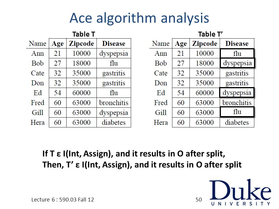 Ace algorithm analysis Lecture 6 : 590.03 Fall 1250 If T ε I(Int, Assign), and it results in O after split, Then, T' ε I(Int, Assign), and it results in O after split Table TTable T'