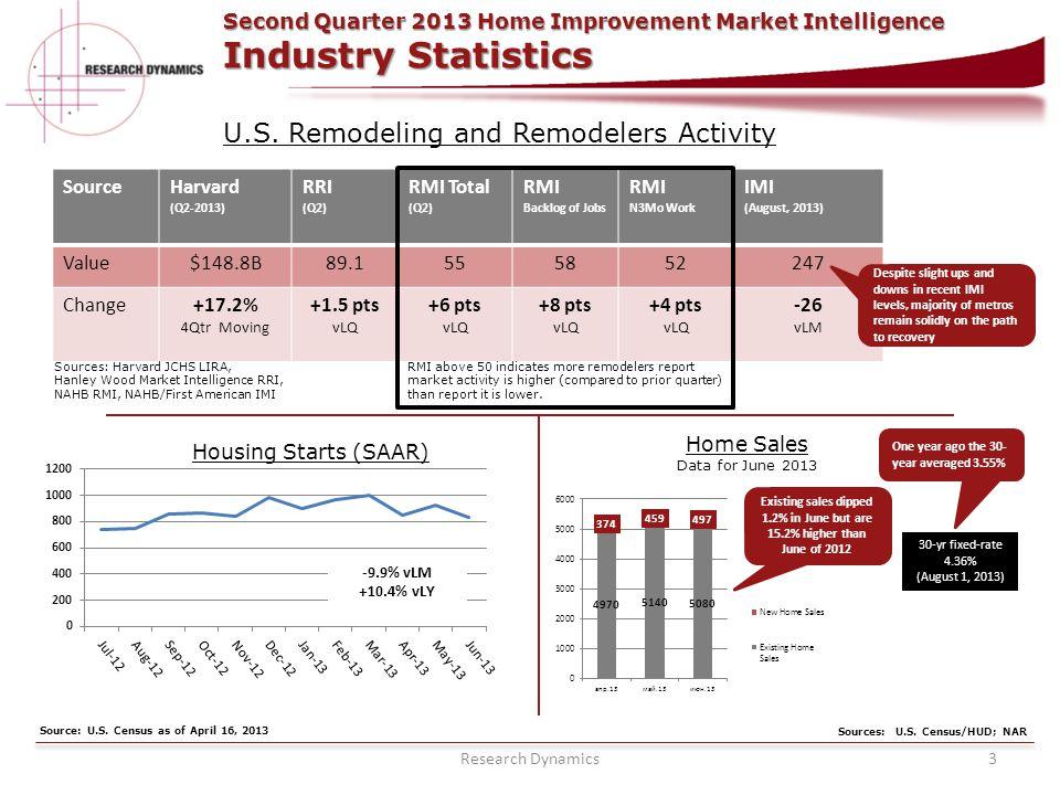 RESEARCH DYNAMICS Research Dynamics3 RESEARCH DYNAMICS U.S. Remodeling and Remodelers Activity Housing Starts (SAAR) Home Sales Data for June 2013 30-