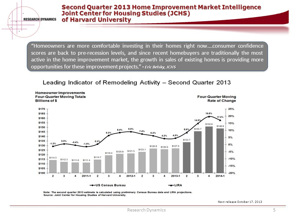 Research Dynamics5 Second Quarter 2013 Home Improvement Market Intelligence Joint Center for Housing Studies (JCHS) of Harvard University RESEARCH DYN