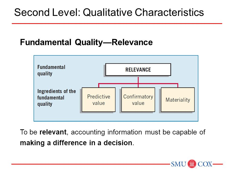 Fundamental Quality—Relevance To be relevant, accounting information must be capable of making a difference in a decision.