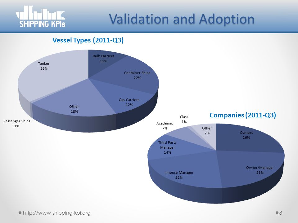 Submitted vessels http://www.shipping-kpi.org9