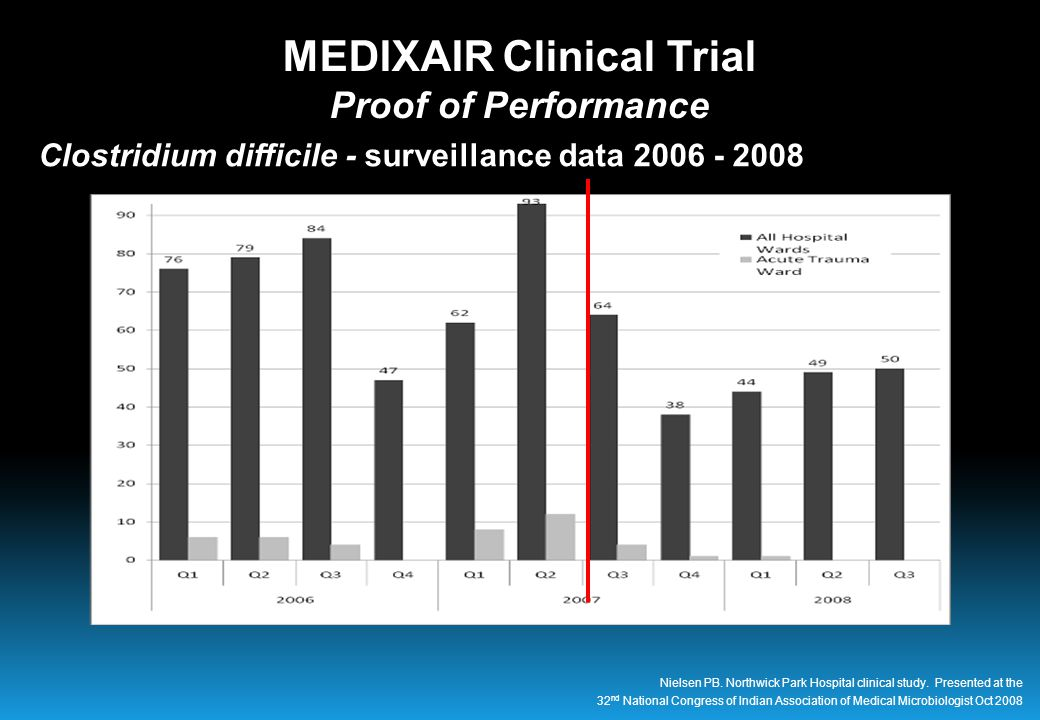 Clostridium difficile - surveillance data 2006 - 2008 MEDIXAIR Clinical Trial Proof of Performance Nielsen PB.