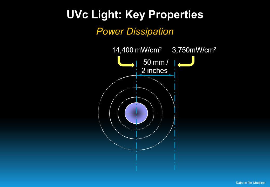 50 mm / 2 inches 14,400 mW/cm 2 3,750mW/cm 2 UVc Light: Key Properties Power Dissipation Data on file, Medixair