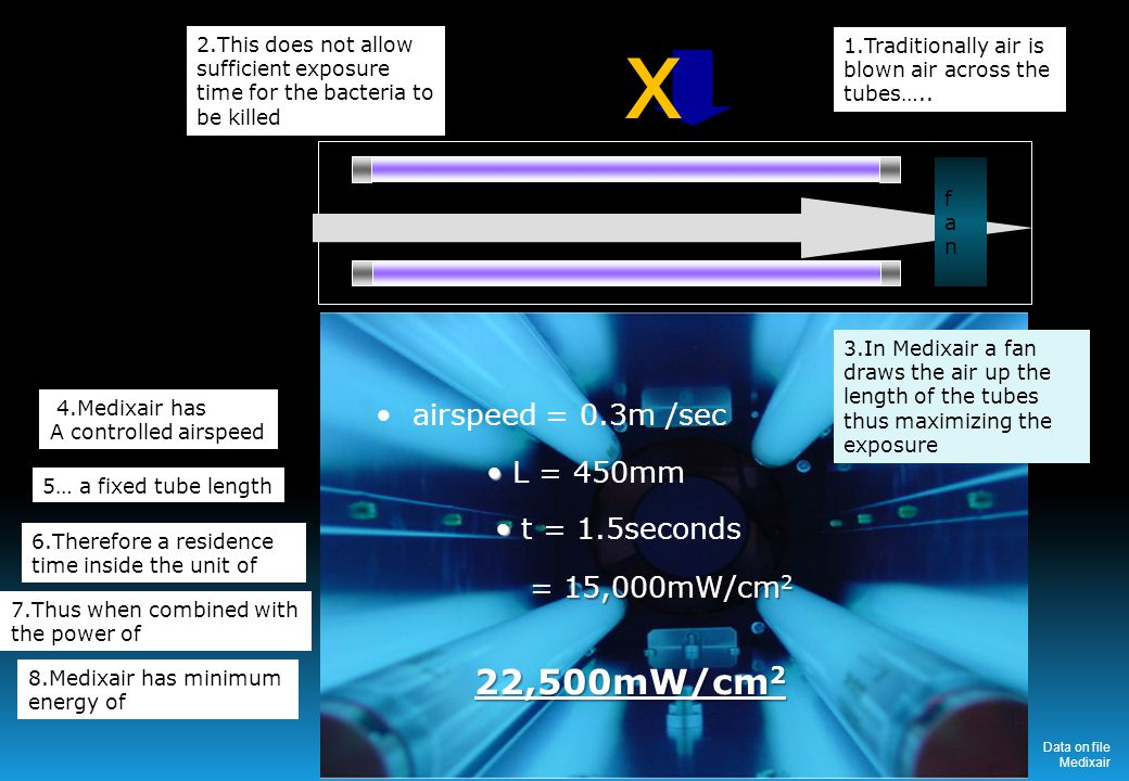 x airspeed = 0.3m /sec fanfan 1.Traditionally air is blown air across the tubes…..
