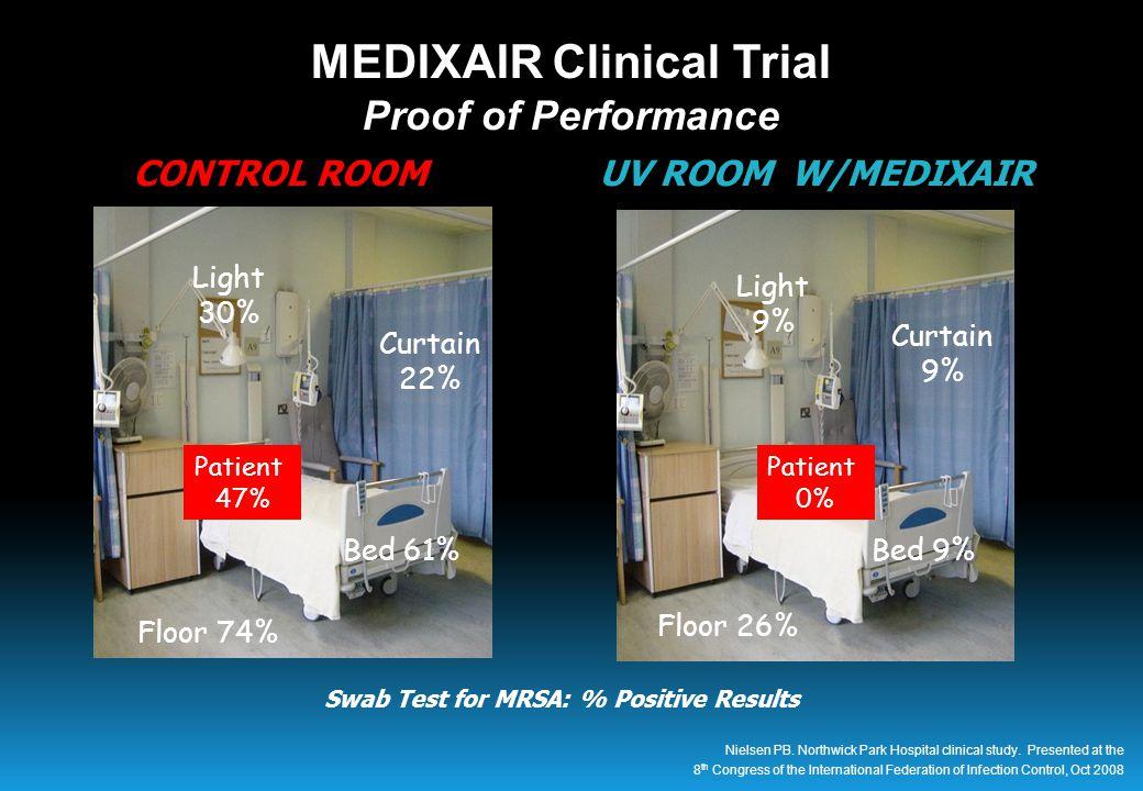 Curtain 9% Bed 9% Floor 26% Light 9% UV ROOM W/MEDIXAIR Curtain 22% Bed 61% Floor 74% Light 30% CONTROL ROOM CONTROL ROOM Patient 47% Patient 0% Swab Test for MRSA: % Positive Results MEDIXAIR Clinical Trial Proof of Performance Nielsen PB.