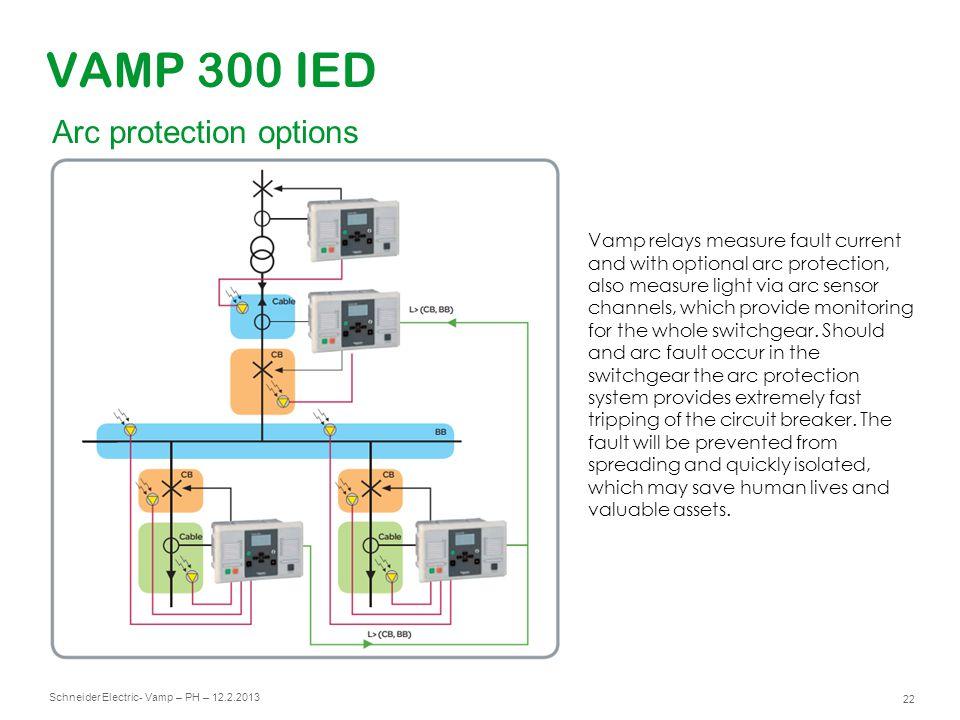 Schneider Electric 23 - Vamp – PH – 12.2.2013 VAMP 300 IED Communication