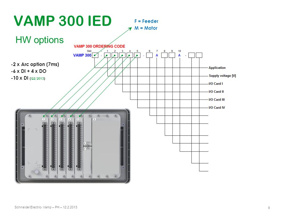 Schneider Electric 10 - Vamp – PH – 12.2.2013 VAMP 300 IED No options time being here F = Feeder M = Motor HW options
