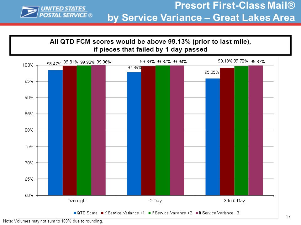 17 Presort First-Class Mail® by Service Variance – Great Lakes Area All QTD FCM scores would be above 99.13% (prior to last mile), if pieces that failed by 1 day passed Note: Volumes may not sum to 100% due to rounding.