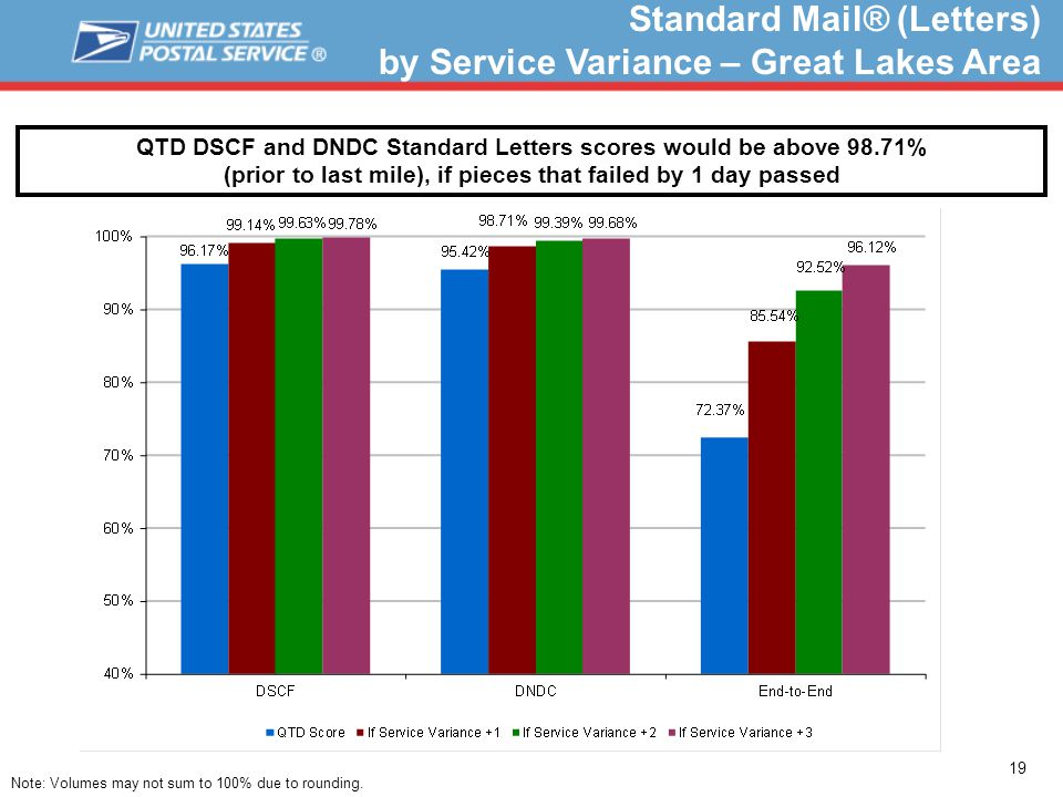 19 Standard Mail® (Letters) by Service Variance – Great Lakes Area QTD DSCF and DNDC Standard Letters scores would be above 98.71% (prior to last mile), if pieces that failed by 1 day passed Note: Volumes may not sum to 100% due to rounding.