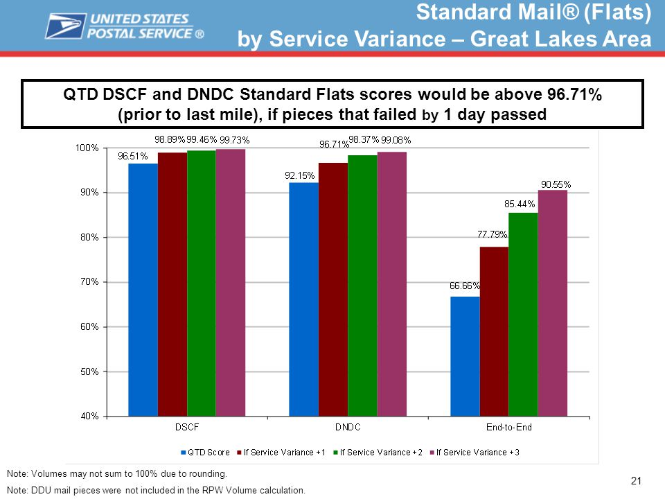 21 Standard Mail® (Flats) by Service Variance – Great Lakes Area QTD DSCF and DNDC Standard Flats scores would be above 96.71% (prior to last mile), if pieces that failed by 1 day passed Note: Volumes may not sum to 100% due to rounding.