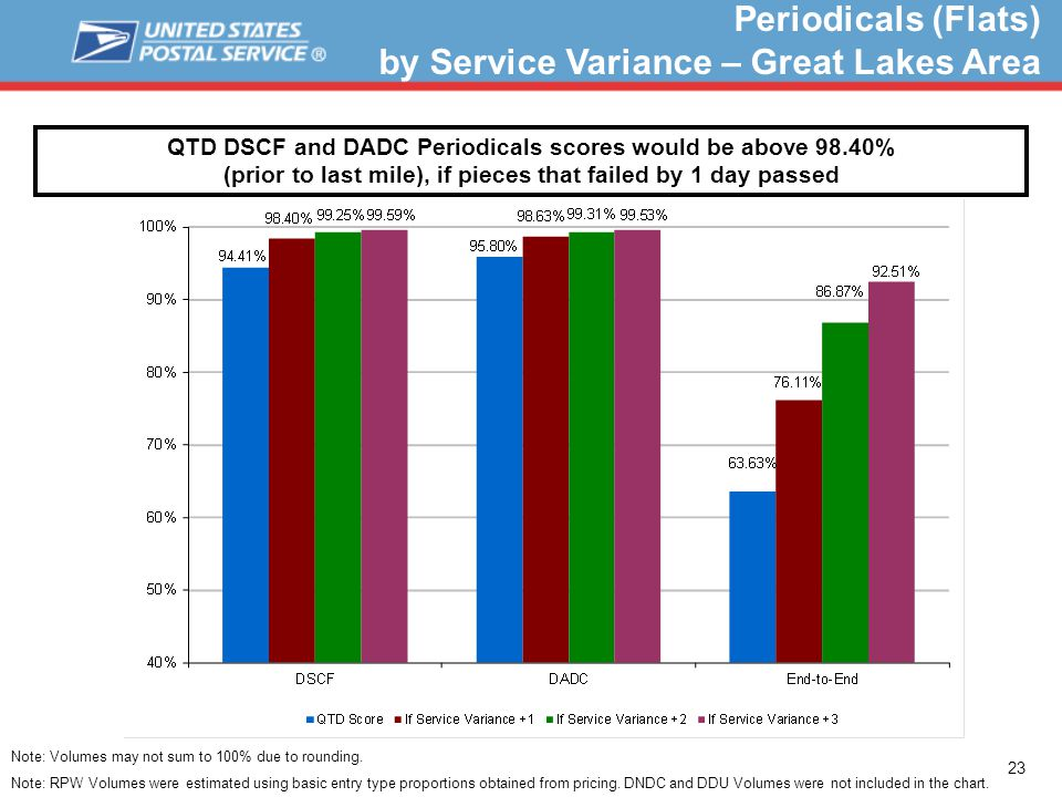 23 Periodicals (Flats) by Service Variance – Great Lakes Area QTD DSCF and DADC Periodicals scores would be above 98.40% (prior to last mile), if pieces that failed by 1 day passed Note: Volumes may not sum to 100% due to rounding.