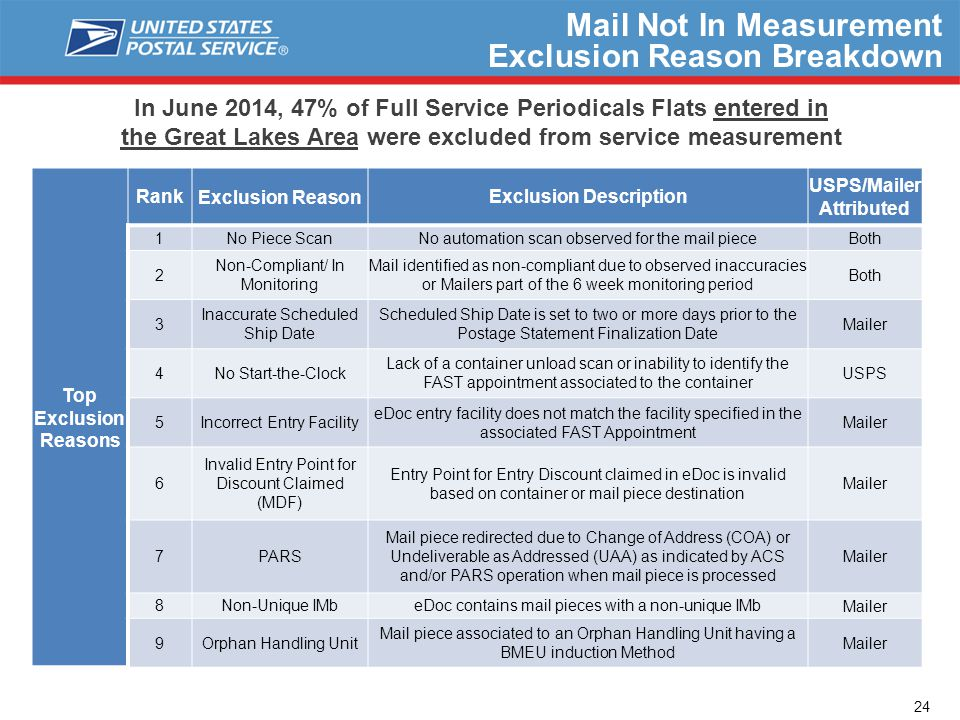 In June 2014, 47% of Full Service Periodicals Flats entered in the Great Lakes Area were excluded from service measurement Mail Not In Measurement Exclusion Reason Breakdown Top Exclusion Reasons RankExclusion ReasonExclusion Description USPS/Mailer Attributed 1No Piece Scan No automation scan observed for the mail pieceBoth 2 Non-Compliant/ In Monitoring Mail identified as non-compliant due to observed inaccuracies or Mailers part of the 6 week monitoring period Both 3 Inaccurate Scheduled Ship Date Scheduled Ship Date is set to two or more days prior to the Postage Statement Finalization Date Mailer 4No Start-the-Clock Lack of a container unload scan or inability to identify the FAST appointment associated to the container USPS 5Incorrect Entry Facility eDoc entry facility does not match the facility specified in the associated FAST Appointment Mailer 6 Invalid Entry Point for Discount Claimed (MDF) Entry Point for Entry Discount claimed in eDoc is invalid based on container or mail piece destination Mailer 7PARS Mail piece redirected due to Change of Address (COA) or Undeliverable as Addressed (UAA) as indicated by ACS and/or PARS operation when mail piece is processed Mailer 8Non-Unique IMb eDoc contains mail pieces with a non-unique IMbMailer 9Orphan Handling Unit Mail piece associated to an Orphan Handling Unit having a BMEU induction Method Mailer 24
