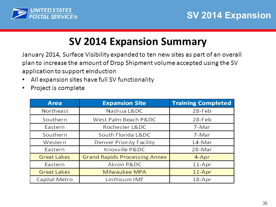 ® SV 2014 Expansion SV 2014 Expansion Summary January 2014, Surface Visibility expanded to ten new sites as part of an overall plan to increase the amount of Drop Shipment volume accepted using the SV application to support eInduction All expansion sites have full SV functionality Project is complete 35