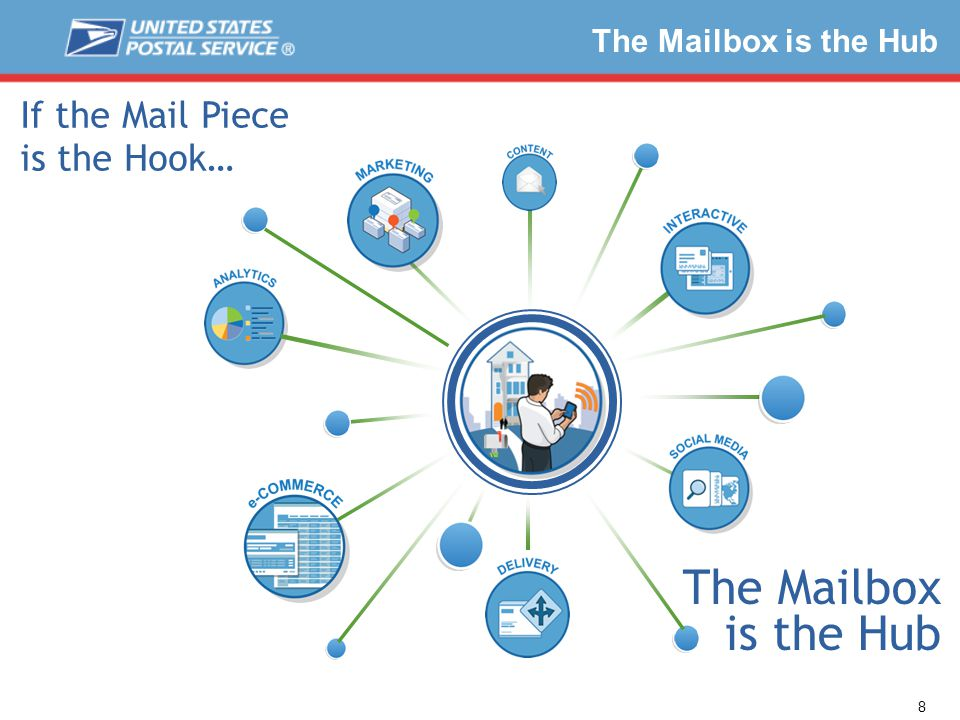 The Mailbox is the Hub If the Mail Piece is the Hook… 8 The Mailbox is the Hub