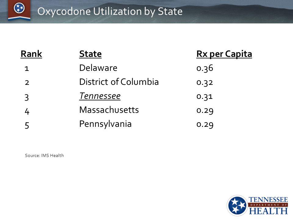 Oxycodone Utilization by State RankState Rx per Capita 1Delaware0.36 2District of Columbia0.32 3Tennessee0.31 4Massachusetts0.29 5Pennsylvania0.29 Sou