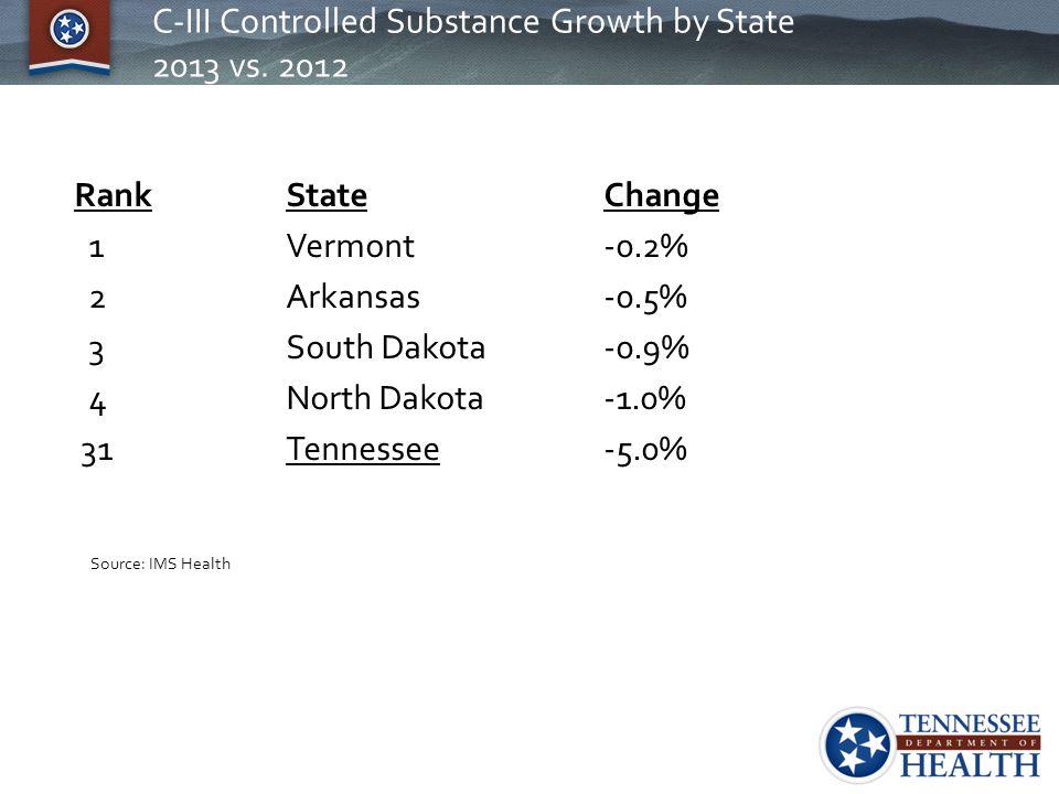C-III Controlled Substance Growth by State 2013 vs. 2012 Rank State Change 1 Vermont-0.2% 2Arkansas-0.5% 3South Dakota-0.9% 4North Dakota-1.0% 31Tenne