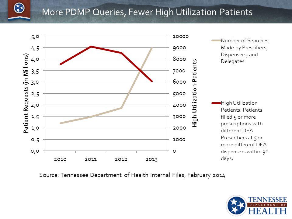 More PDMP Queries, Fewer High Utilization Patients