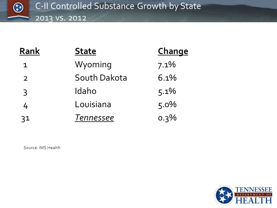 C-II Controlled Substance Growth by State 2013 vs. 2012 Rank State Change 1 Wyoming 7.1% 2South Dakota6.1% 3Idaho5.1% 4Louisiana5.0% 31Tennessee0.3% S