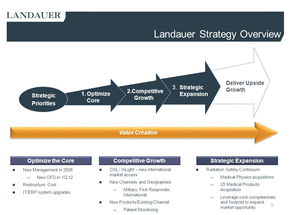 Value Creation Deliver Upside Growth 1.Optimize Core 2.Competitive Growth 3.Strategic Expansion Strategic Priorities Landauer Strategy Overview Strate
