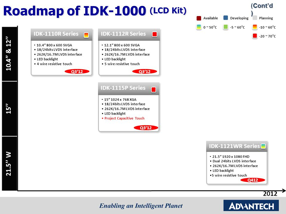 """15''10.4"""" & 12''21.5'' W 2012 Cont'd) (Cont'd) Roadmap of IDK-1000 (LCD Kit) 0 ~ 50°C-5 ~ 60°C DevelopingPlanningAvailable -10 ~ 60°C -20 ~ 70°C"""