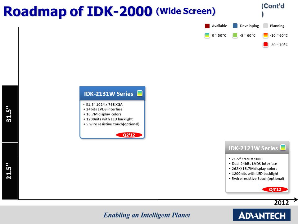 2012 Roadmap of IDK-2000 (Wide Screen) Cont'd) (Cont'd) 31.5''21.5'' 0 ~ 50°C-5 ~ 60°C DevelopingPlanningAvailable -10 ~ 60°C -20 ~ 70°C