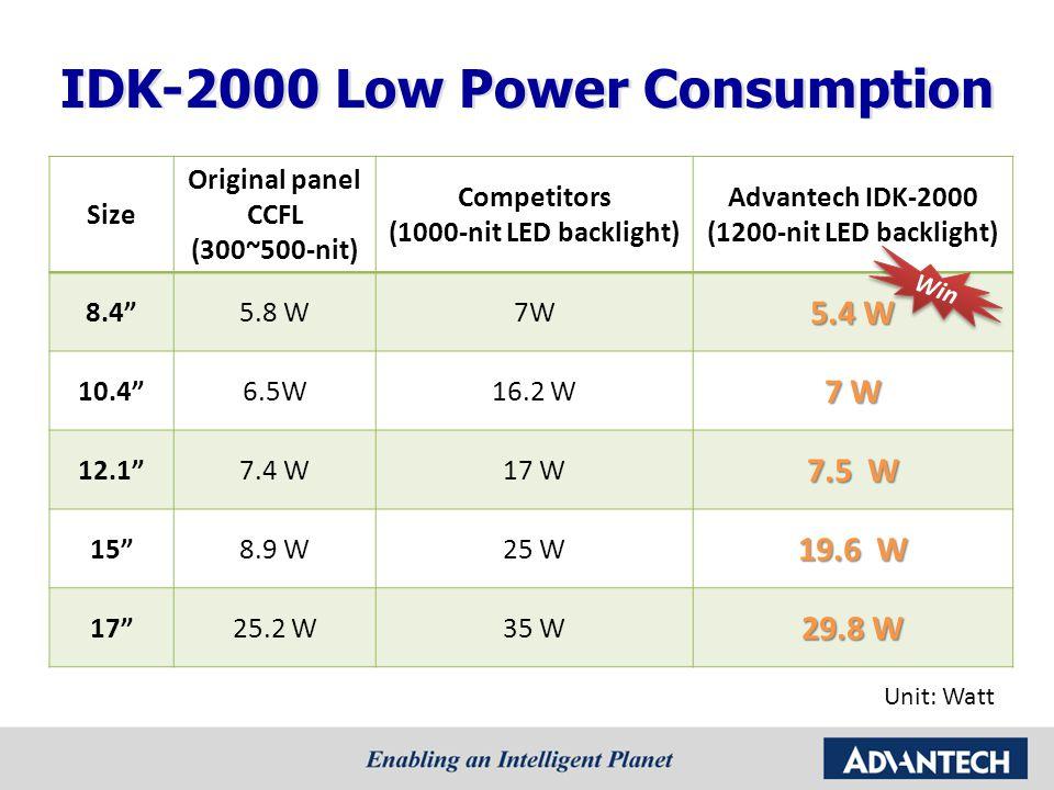IDK-2000 Low Power Consumption Size Original panel CCFL (300~500-nit) Competitors (1000-nit LED backlight) Advantech IDK-2000 (1200-nit LED backlight)