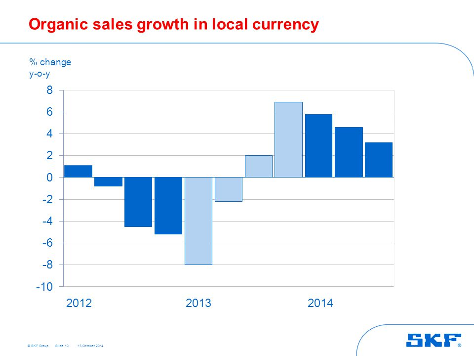 © SKF Group 15 October 2014 Organic sales growth in local currency Slide 10 % change y-o-y 201220132014