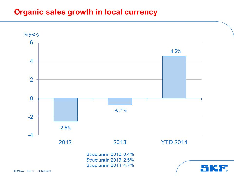 © SKF Group 15 October 2014 Organic sales growth in local currency Slide 11 % y-o-y Structure in 2012: 0.4% Structure in 2013: 2.5% Structure in 2014: 4.7% -2.5% -0.7% 4.5%