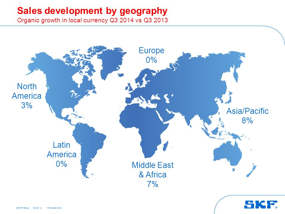 © SKF Group 15 October 2014 Sales development by geography Organic growth in local currency Q3 2014 vs Q3 2013 Slide 12 Europe 0% Asia/Pacific 8% Midd
