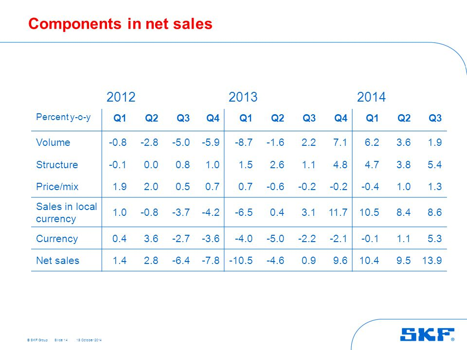 © SKF Group 15 October 2014 Components in net sales Slide 14 201220132014 Percent y-o-y Q1Q2Q3Q4Q1Q2Q3Q4Q1Q2Q3 Volume-0.8-2.8-5.0-5.9-8.7-1.62.27.16.23.61.9 Structure-0.10.00.81.01.52.61.14.84.73.85.4 Price/mix1.92.00.50.7 -0.6-0.2 -0.41.01.3 Sales in local currency 1.0-0.8-3.7-4.2-6.50.43.111.710.58.48.6 Currency0.43.6-2.7-3.6-4.0-5.0-2.2-2.1-0.11.15.3 Net sales1.42.8-6.4-7.8-10.5-4.60.99.610.49.513.9