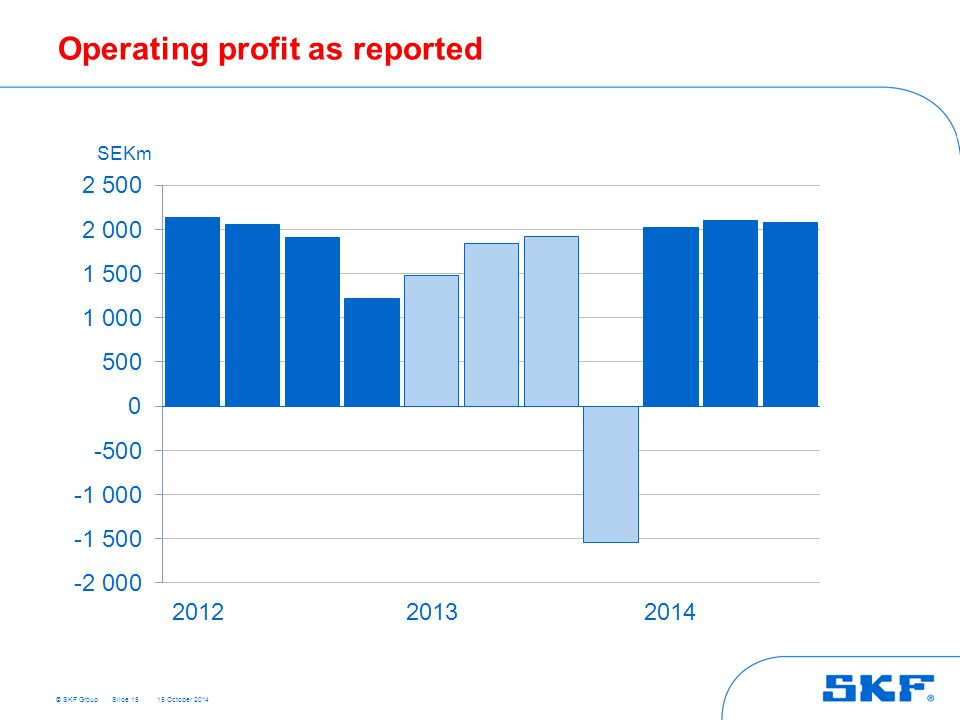 © SKF Group 15 October 2014 Operating profit as reported Slide 15 SEKm 201220132014