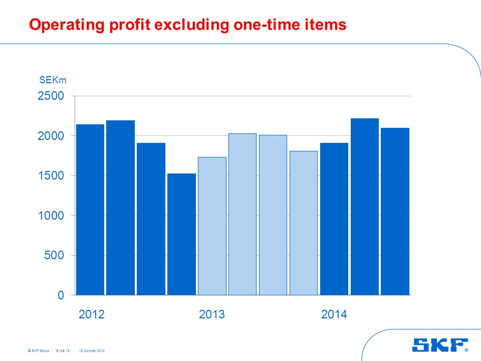 © SKF Group 15 October 2014 Operating profit excluding one-time items Slide 16 SEKm 201220132014