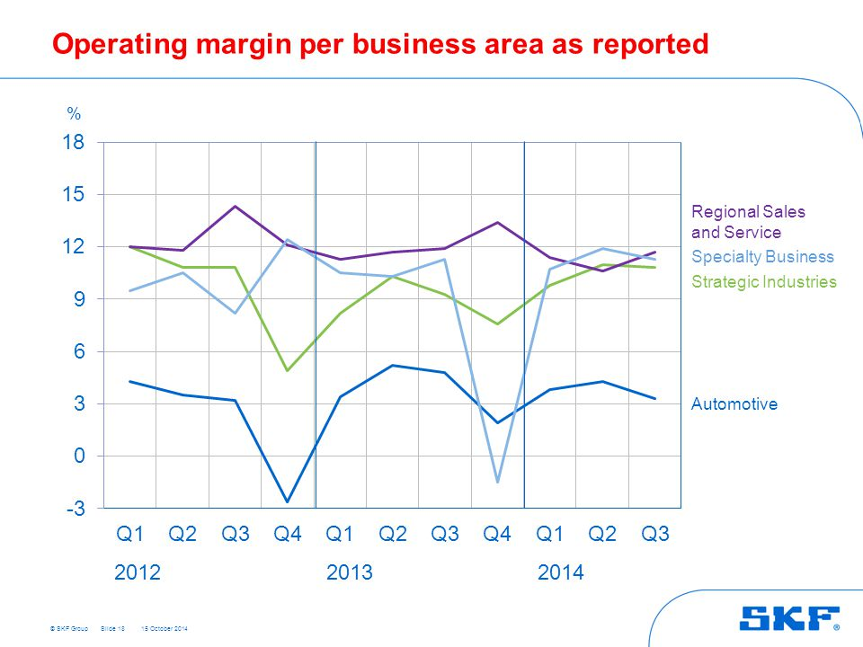 © SKF Group 15 October 2014 Slide 18 Regional Sales and Service Specialty Business Automotive % 201220132014 Operating margin per business area as reported Strategic Industries
