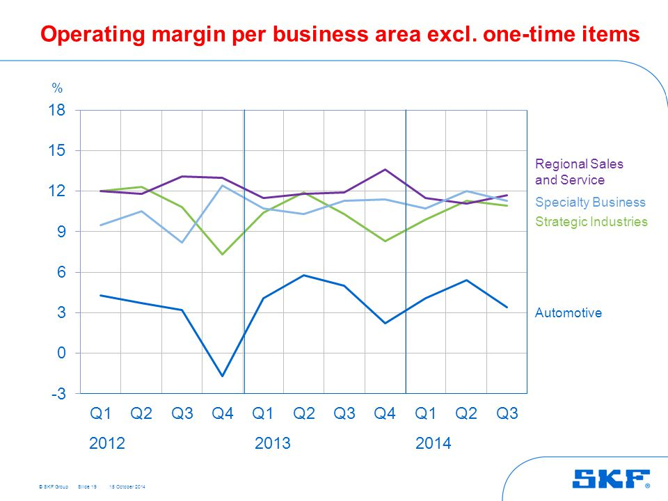 © SKF Group 15 October 2014 Slide 19 Regional Sales and Service Specialty Business Automotive % 201220132014 Operating margin per business area excl.