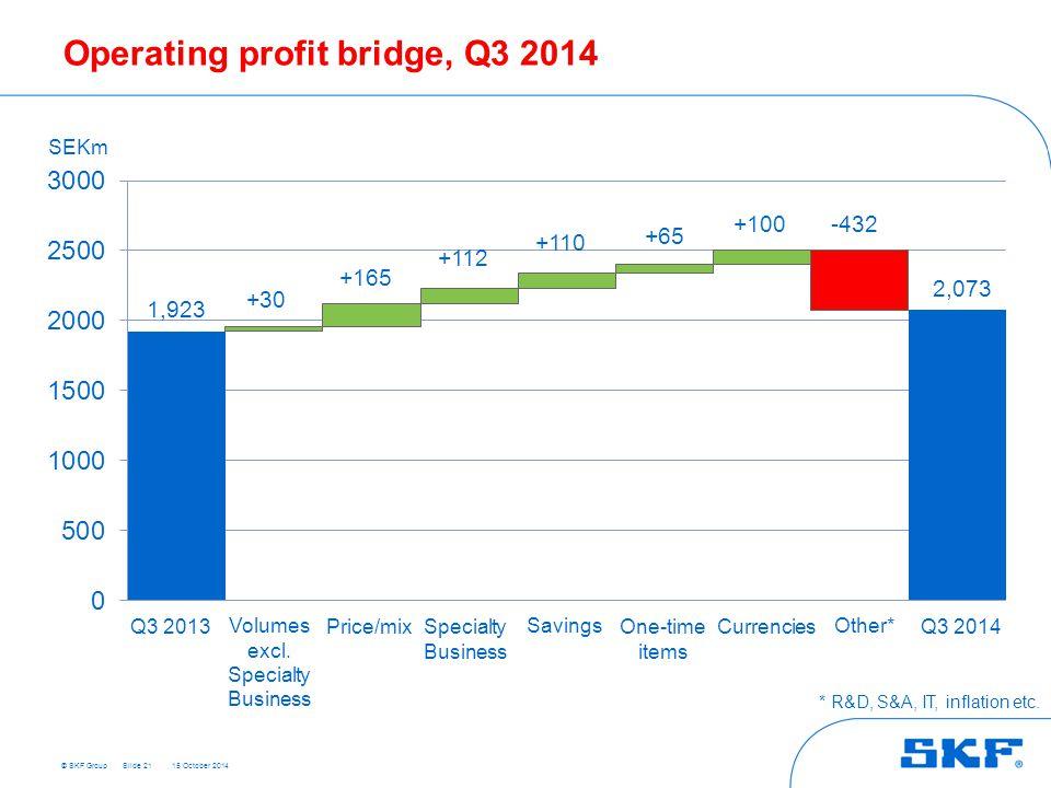 © SKF Group 15 October 2014 Operating profit bridge, Q3 2014 Slide 21 +30 1,923 +165 2,073 +112 +110 +65 +100-432 SEKm Q3 2013 Q3 2014 Volumes excl. S