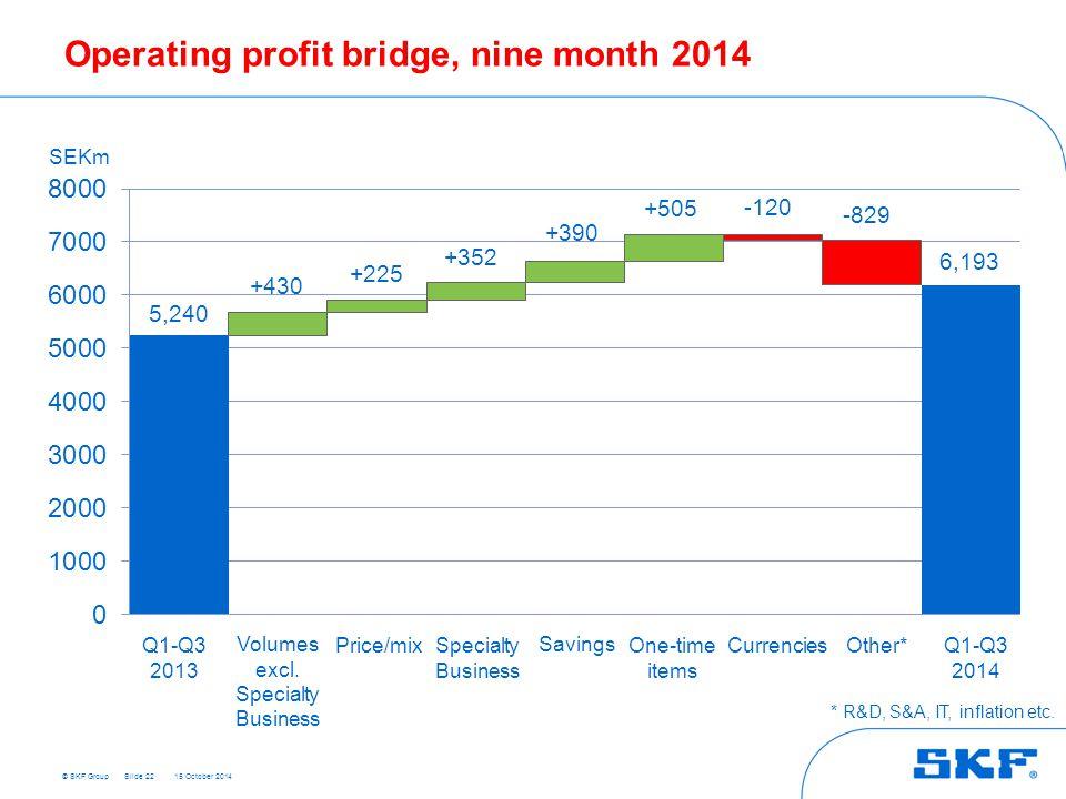 © SKF Group 15 October 2014 Operating profit bridge, nine month 2014 Slide 22 +430 5,240 +225 6,193 +352 +390 +505 -120 -829 SEKm Q1-Q3 2013 Q1-Q3 201