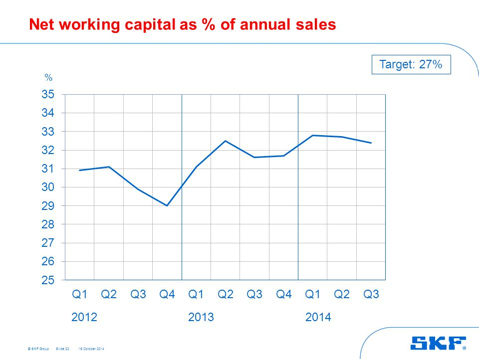© SKF Group 15 October 2014 Net working capital as % of annual sales Slide 23 % 201220132014 Target: 27%