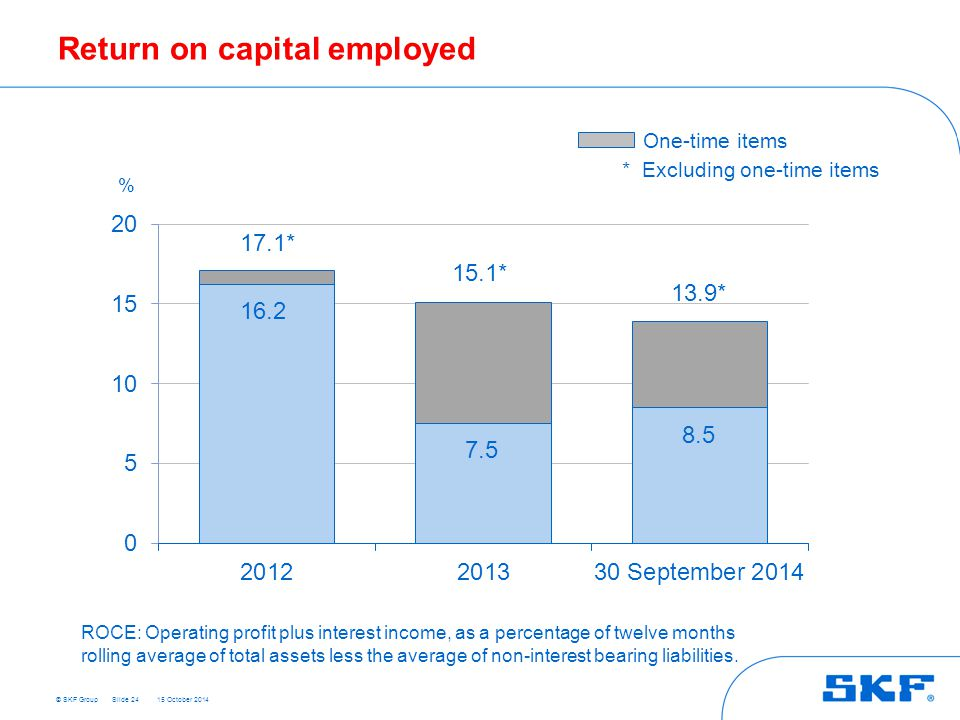 © SKF Group 15 October 2014 Return on capital employed Slide 24 % 8.5 7.5 16.2 17.1* 15.1* One-time items * Excluding one-time items ROCE: Operating p